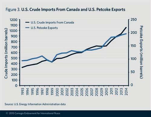 Exclusive: Outside the Bitumen Bubble - The Energy Mix