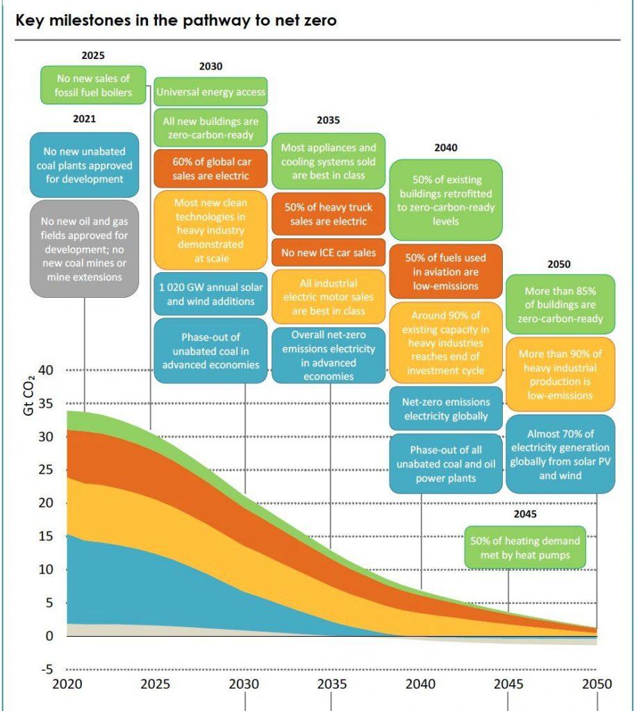 Key milestones to Net Zero Courtesy of International Energy Agency